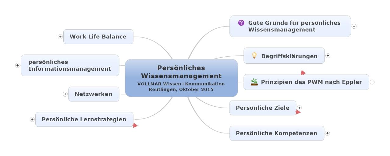 Persönliches Wissensmanagement - Überblick