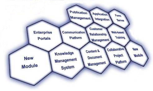 typische Wissensmanagement Bestandteile eines Enterprise Portals