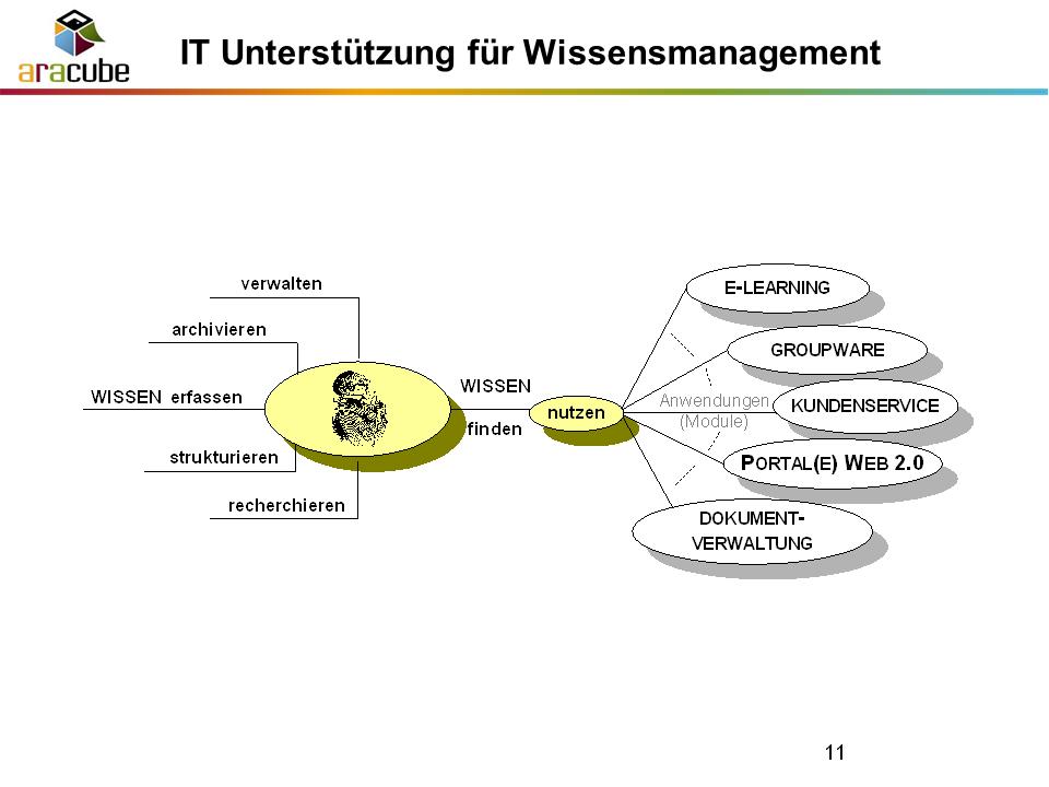 IT Unterstuezung - Wissensmanagement