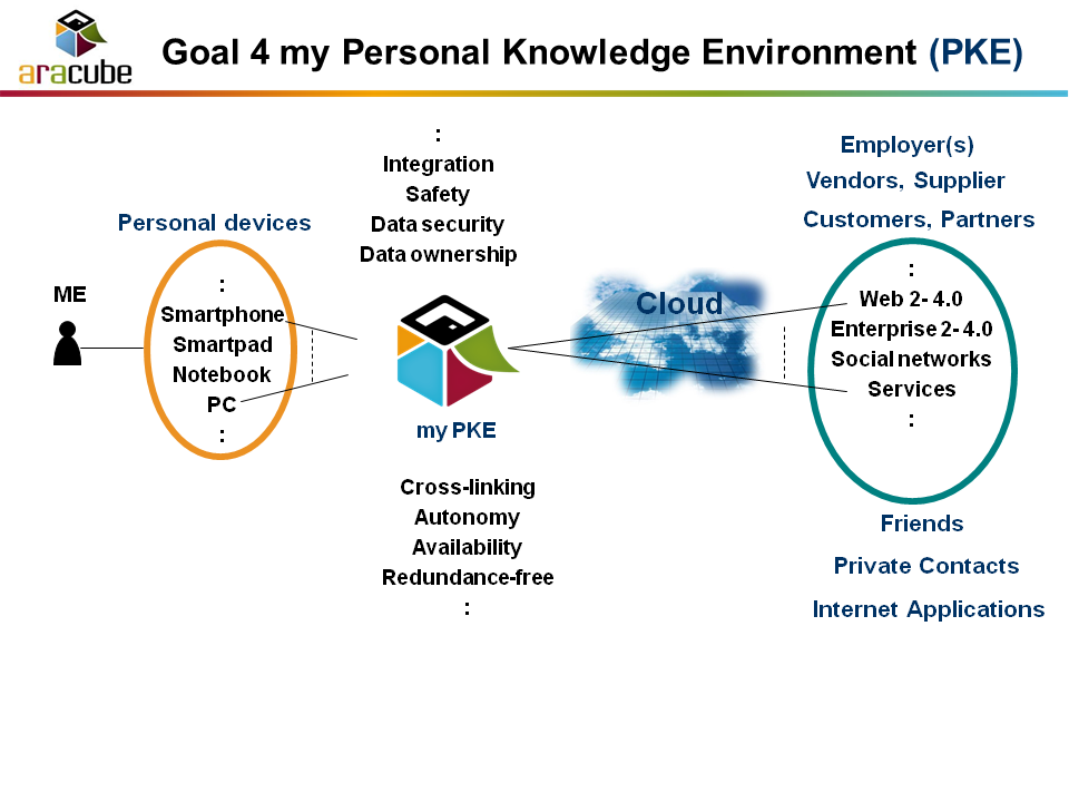 Personal Knowledge Environment - PKE - Overview