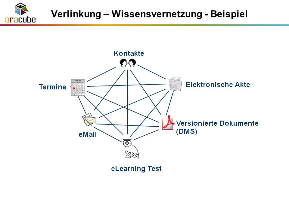 Wissens-Vernetzung