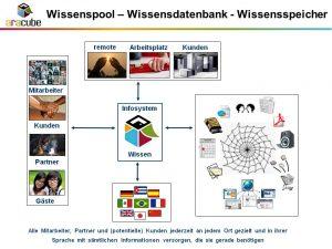 Wissenspool, Wissensdatenbank